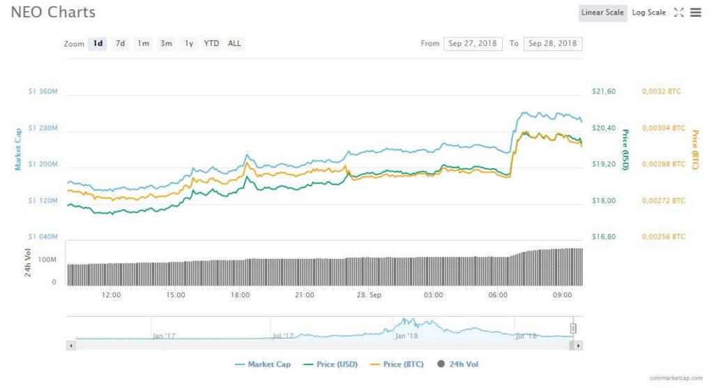 Neo и GAS показывают двузначные прибыли перед запуском главной сети