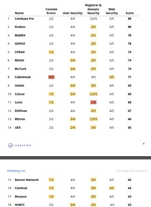 Binance не вошел в топ-10 самых безопасных криптовалютных бирж