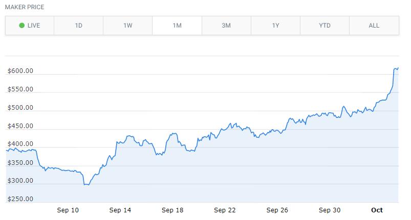 Maker (MKR): привлеченные инвестиции способствуют росту криптовалюты