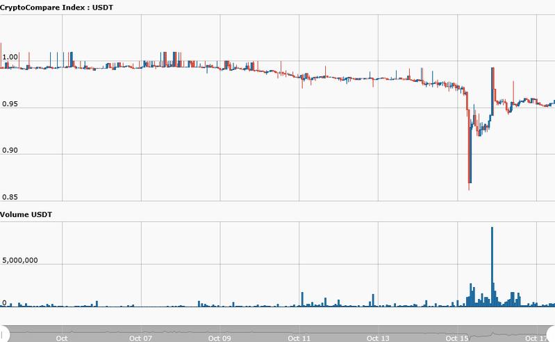 Удержит ли позиции Bitcoin?