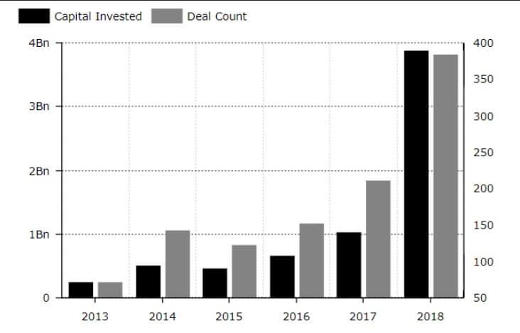 Венчурные вложения в крипто-стартапы выросли на 280% в 2018 году
