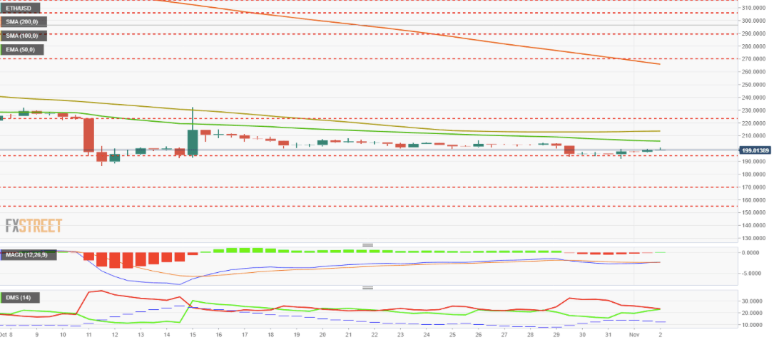 Прогноз цен на Bitcoin, Ethereum и Ripple: увидим ли мы быков в ближайшие несколько дней?