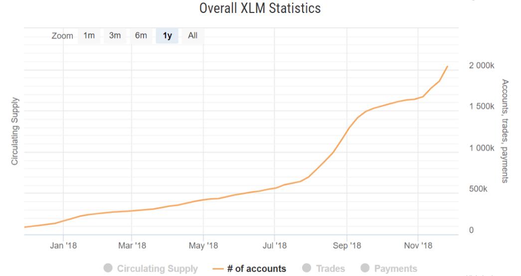 Количество зарегистрированных пользователей Stellar выросло на 500%