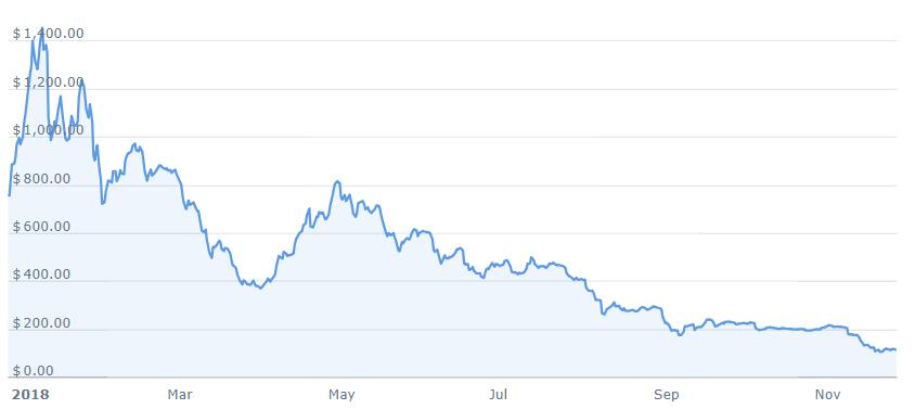 Крипто киты используют медвежий рынок для накопления Ethereum (ETH)