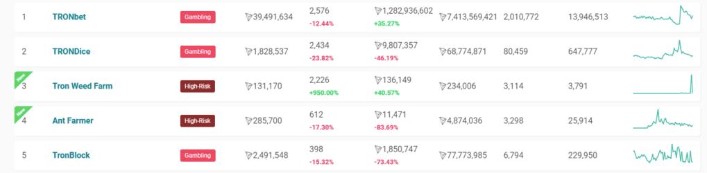 Джастин Сан: у TRON более 50 dApps и 100 млн. транзакций за 173 дня