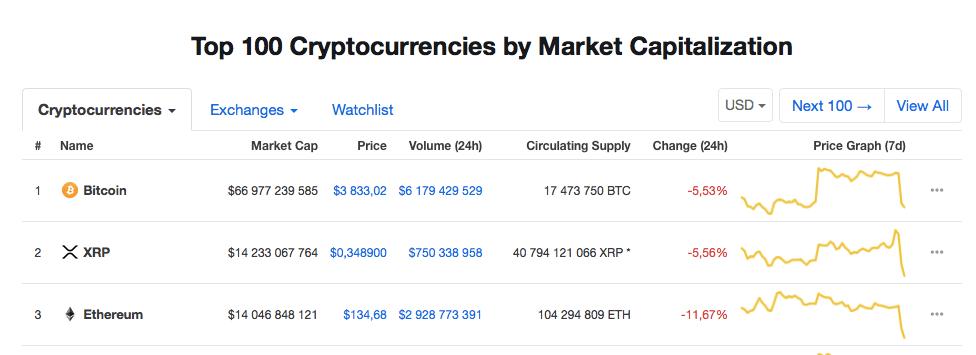 Цена на Ethereum резко упала: битва ETH и XRP за второе место продолжается