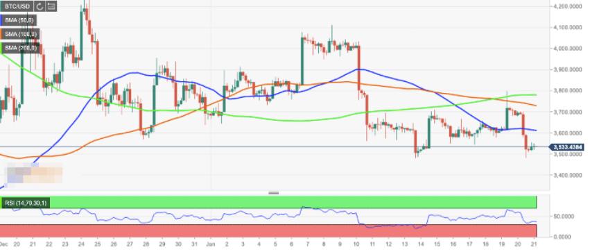 Анализ цен Bitcoin: эксперты утверждают, что BTC достиг дна