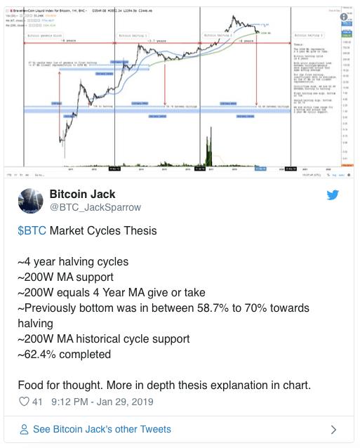 Аналитик: график указывает на возможный разворот Bitcoin (BTC)