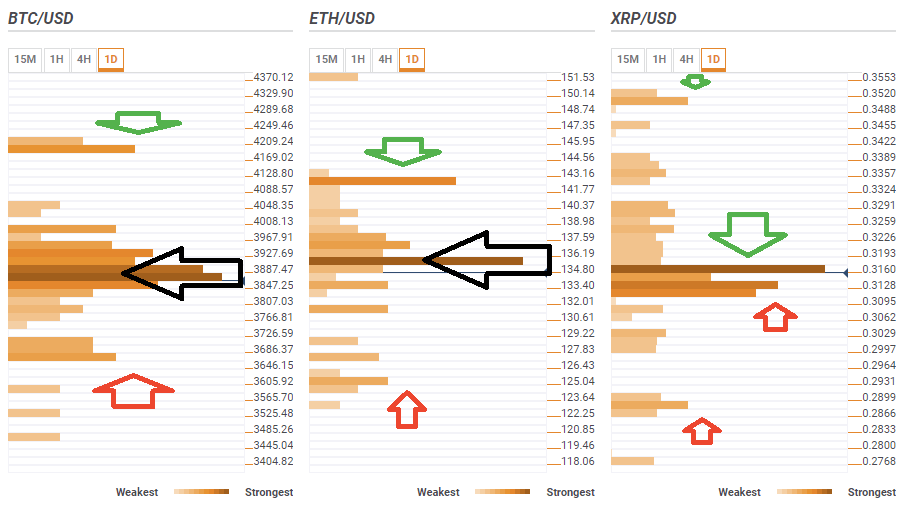 Обзор BTC, ETH и XRP: криптовалюты застряли в узких диапазонах