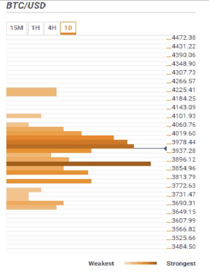 Прогноз цен на Bitcoin: борьба BTC / USD с барьером в 4 000 долларов далека от завершения