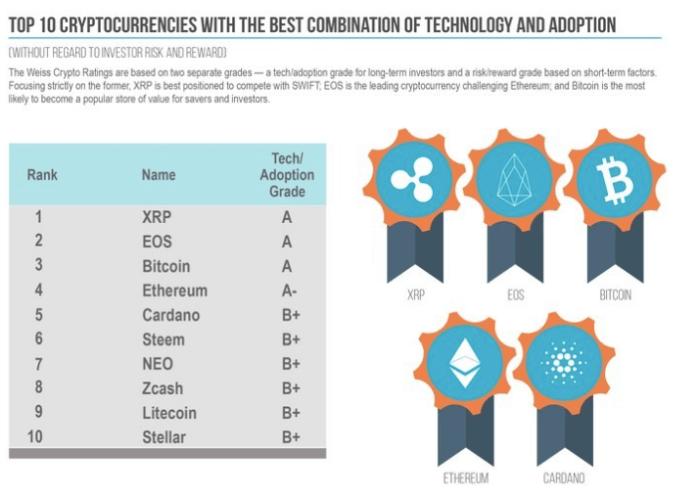 Weiss Ratings: бычий прогноз для EOS, XRP, BTC, ETH, ADA, XLM в 2019 году