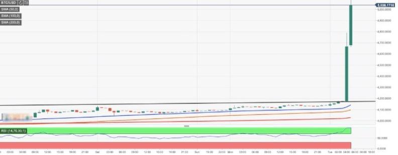 Долгожданный прорыв: пара BTC / USD впервые с ноября 2018 года превысила $5 000