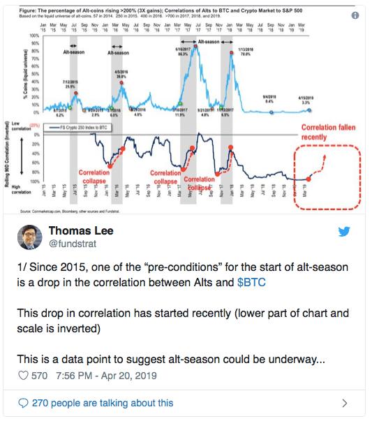 Крипто-аналитики: «сезон альткоинов» закончен, Bitcoin (BTC) доминирует на 54,4%