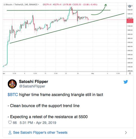 Аналитики: Bitcoin (BTC) достигнет $5 600, если будет следовать тренду Litecoin