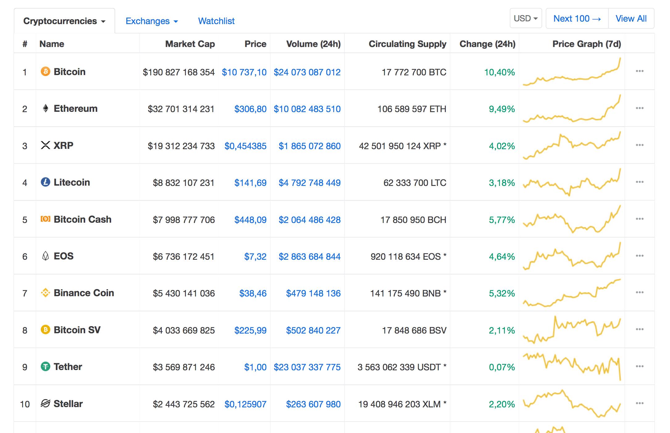 Цена Bitcoin поднялась выше $10700