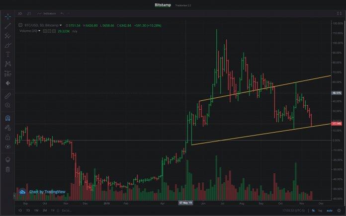 Bitcoin прогноз