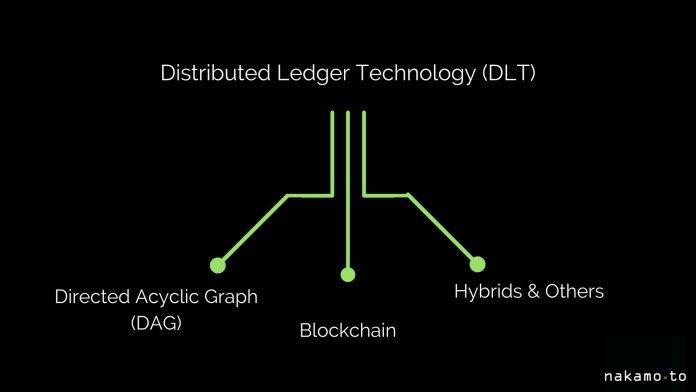 DLT и блокчейн
