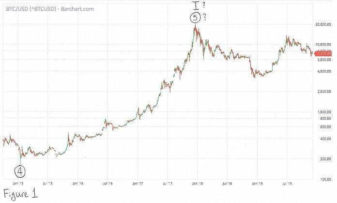 прогноз BTC