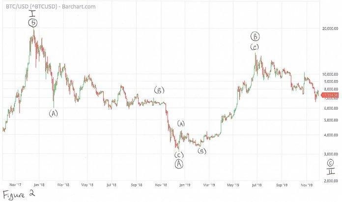 Bitcoin анализ