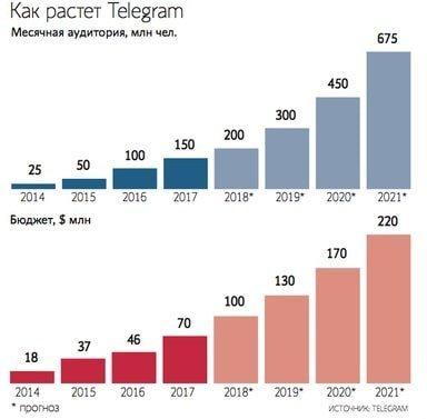 Криптопроект Telegram TON GRAM: можно ли купить? Обзор перспектив запуска.