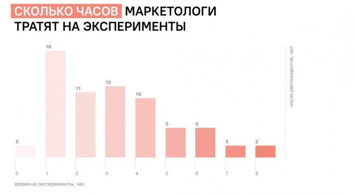 работа маркетологом в РФ