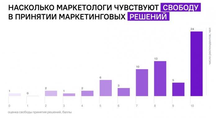 профессия маркетолога в России