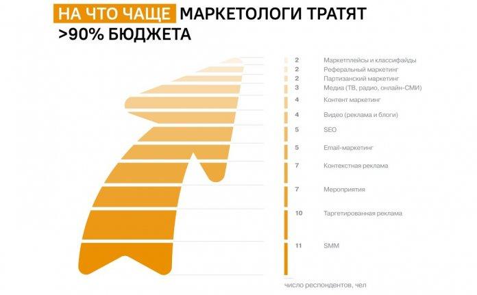 маркетинг Россия