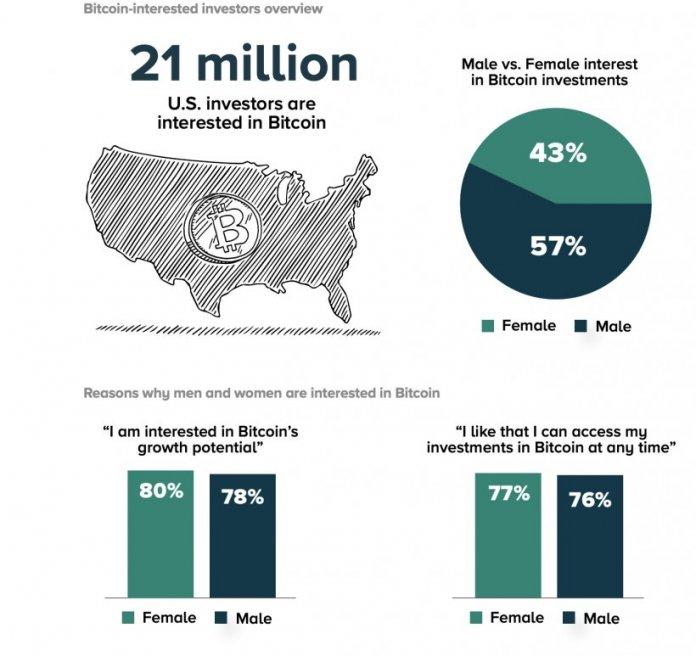женщины Bitcoin инвестиции