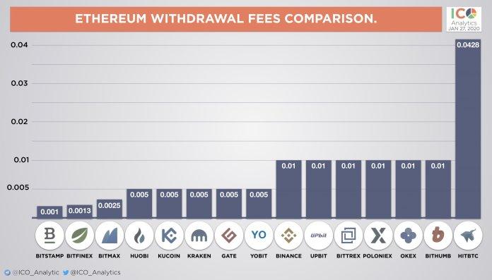 Binance и OKEx снизили комиссии за вывод Bitcoin, Ethereum и токенов ERC-20