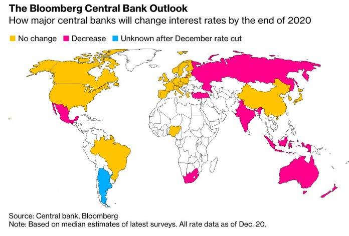 процентные ставки ЦБ