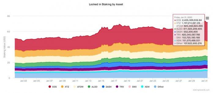 стекинг активы