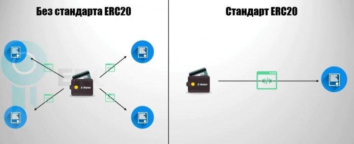 Что такое токены ERC-20? Детальный обзор
