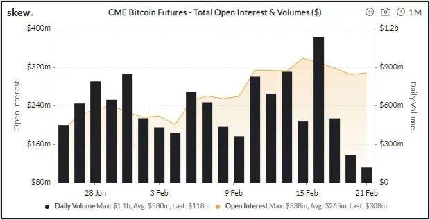 CME Bitcoin-фьючерсы