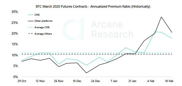 Arcane Research цена Bitcoin
