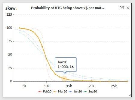 Arcane Research цена BTC