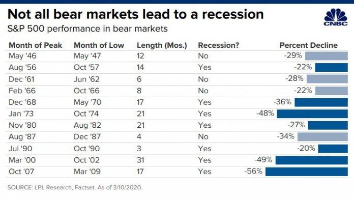 рецессия в мировой экономике