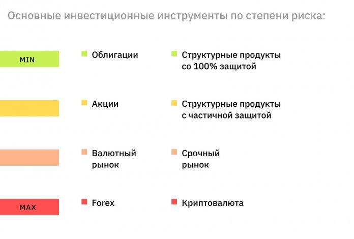 инвестиционные риски ценные бумаги, криптовалюта, Forex