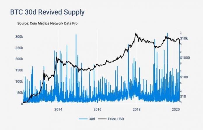 обвал на крипто-рынке, Bitcoin на долгосрочном хранении