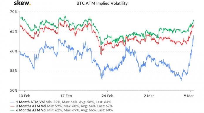 заработок на волатильности Bitcoin