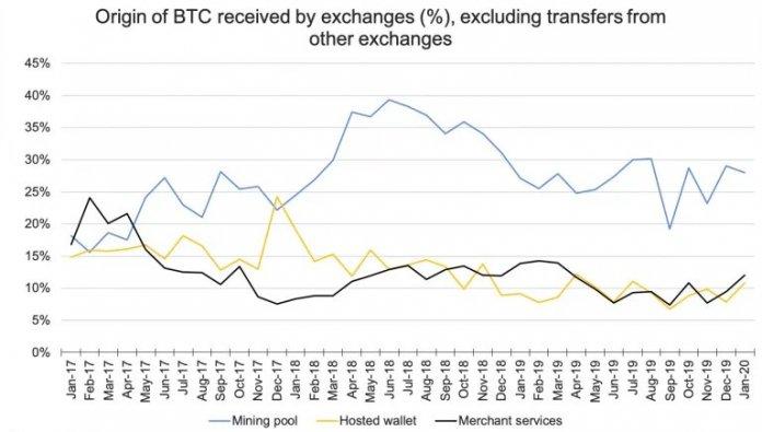 майнинг распределение BTC по биржам