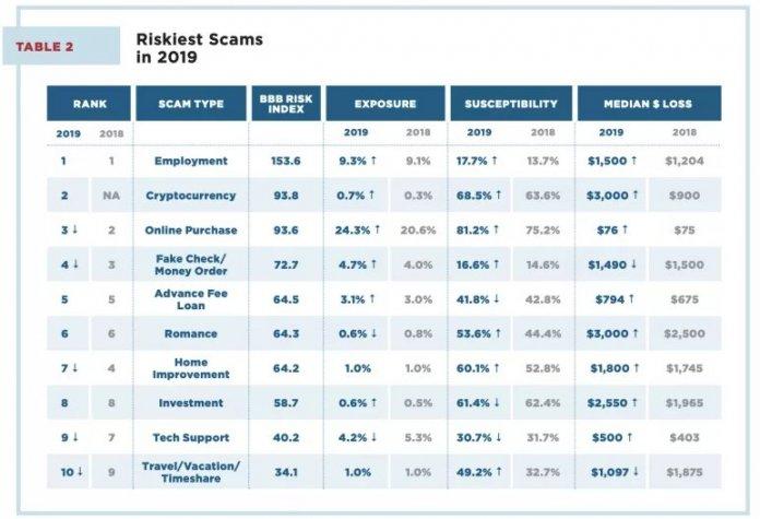 крипто-схемы основной вид мошенничества BBB