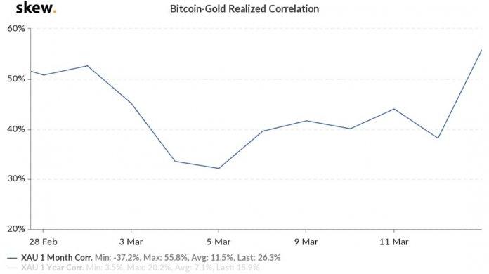 корреляция Bitcoin и золото