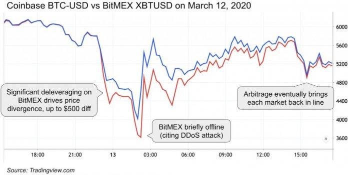 обвал на рынке BTC