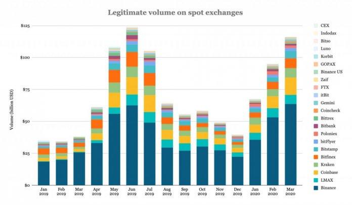 объемы торгов крипто-бирж в марте