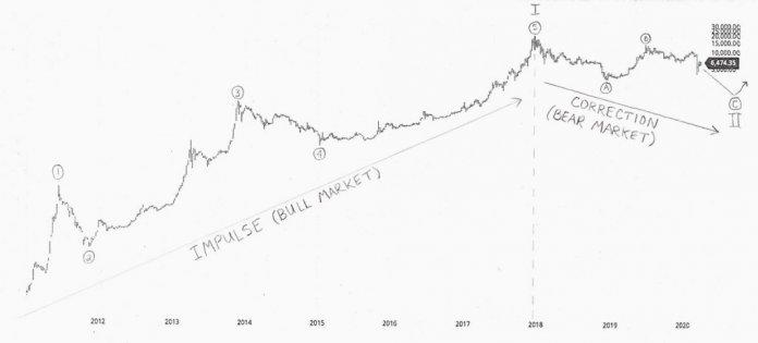 прогноз BTC от основателя Silk Road