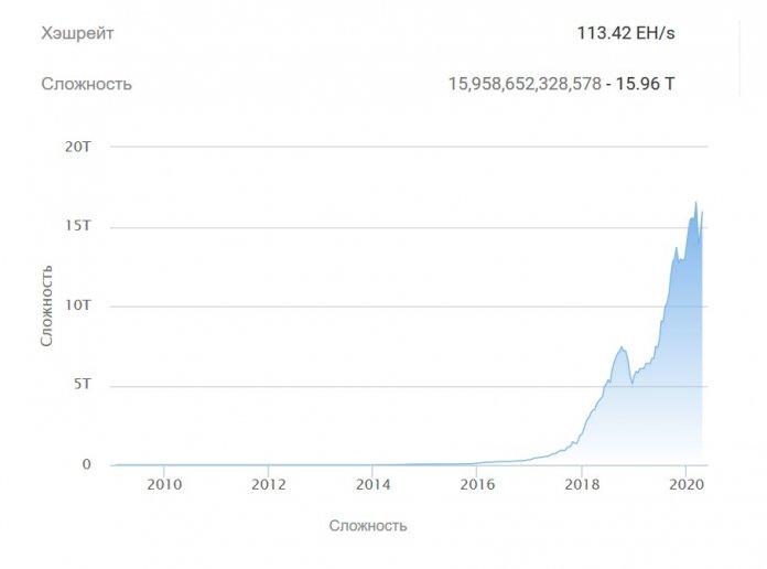 Майнинг биткоина становится все более сложным
