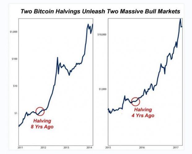 Халвинги биткоина вызывали бычий крипто-рынок