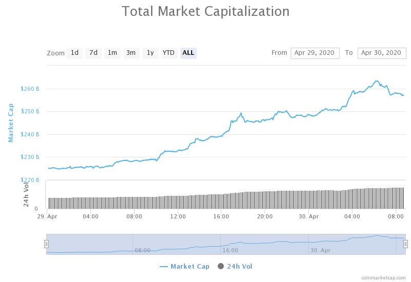 Совокупная капитализация рынка на 30 апреля