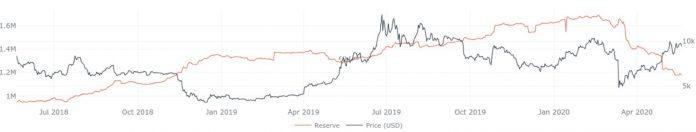 Графики валютных резервов и цены биткоина