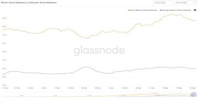 Графики активных адресов в сети биткоин и Эфириум